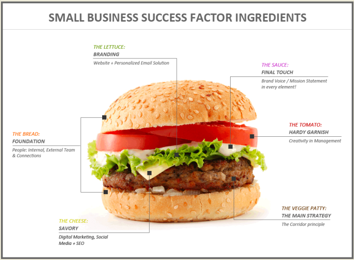 6 Essential Ingredients for Small Business Success
